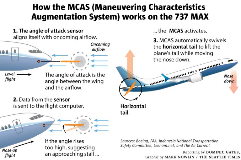 How the Maneuvering Characteristics Augmentation System (MCAS) works on the 737 MAX