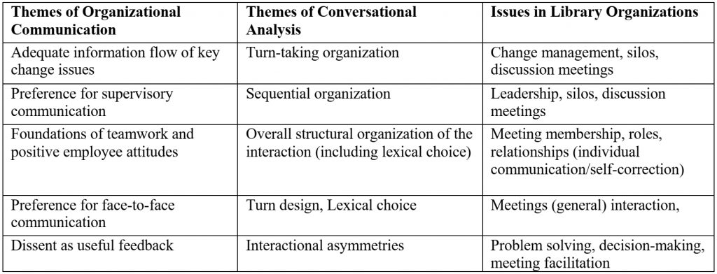 Comparative Themes in Organizational Communication, Conversational Analysis, and Libraries
