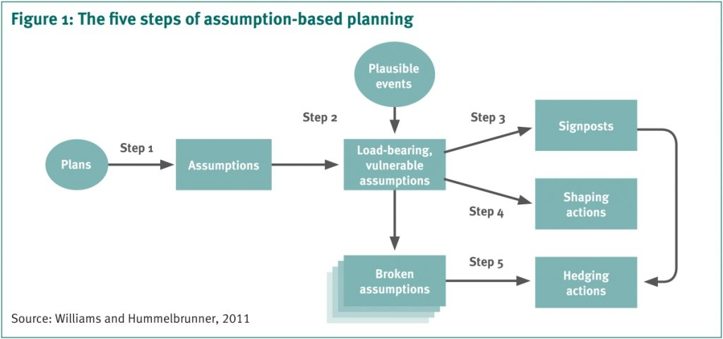 The five steps of assumption-based planning