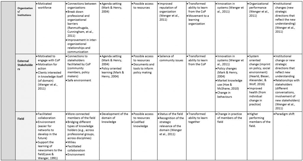 Extra-organizational CoP evaluation framework