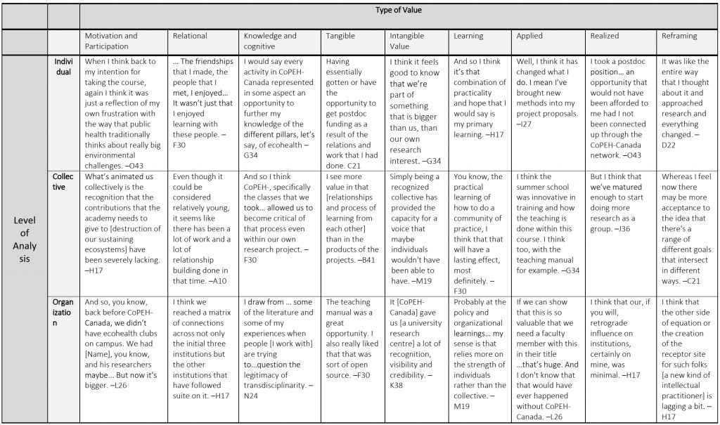 Evaluation framework populated with example quotes from interviews