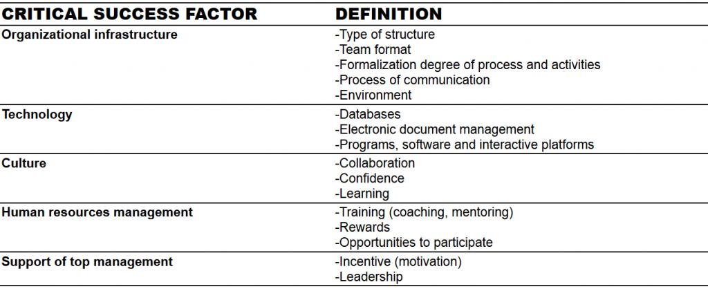 Critical success factors of KM maturity