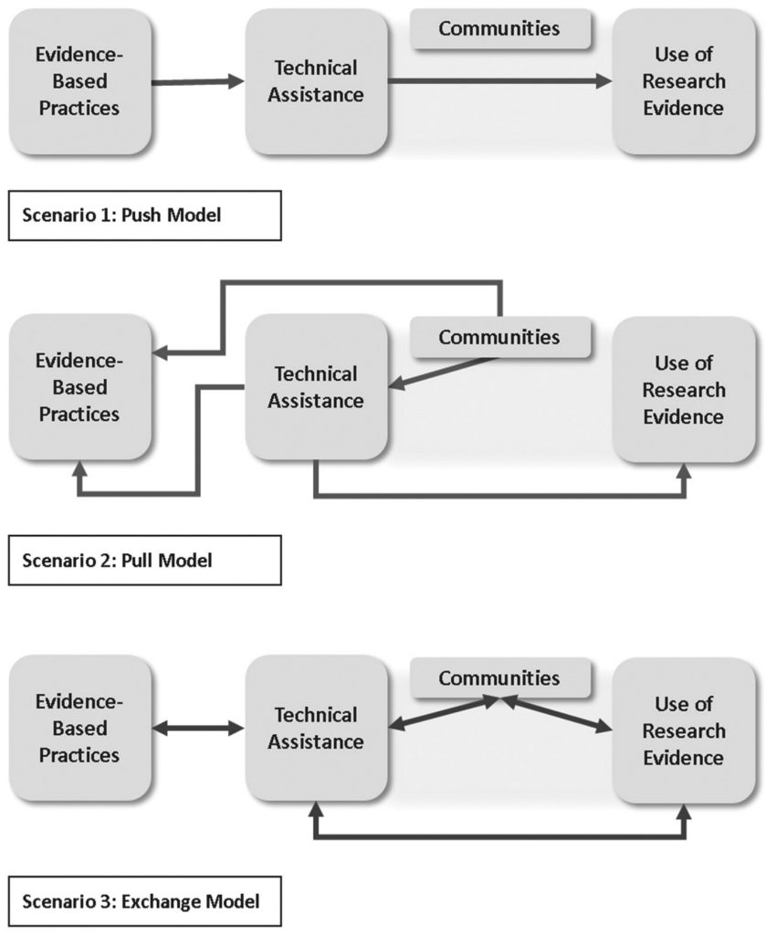 Technical assistance and exchange models