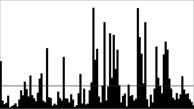 Total annual flows in the Shoalhaven River for the years 1900-2004