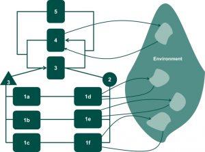 Viable System Model (VSM)