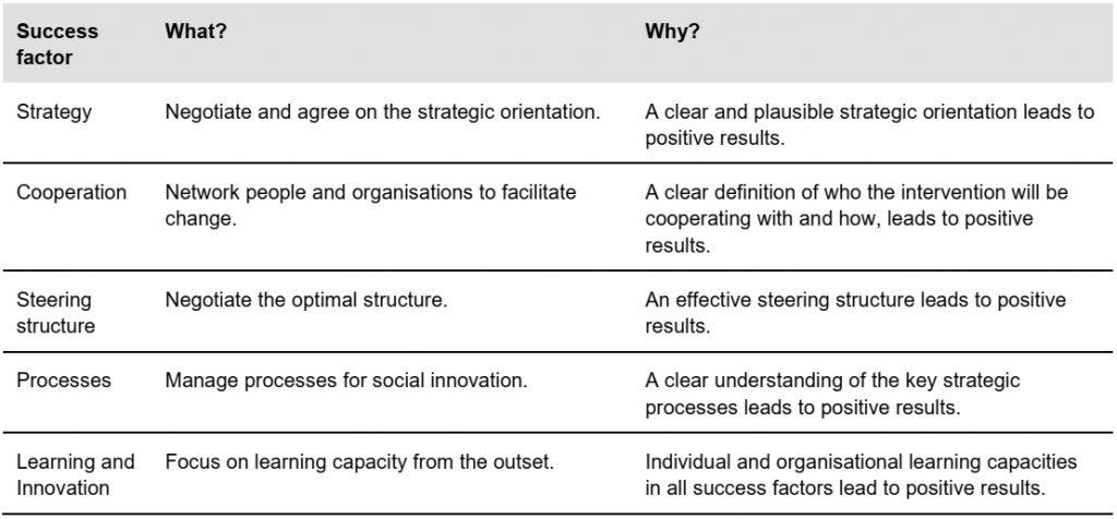 Capacity WORKS success factors