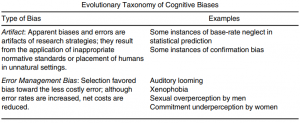 Evolutionary psychology bias sorting