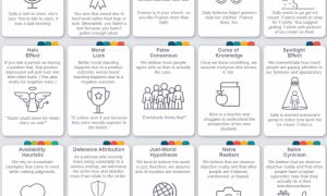 50 Common Cognitive Biases