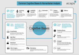 Common Cognitive Biases In Humanitarian Analysis