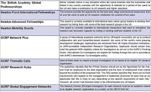Select international-looking UK funding opportunities and principal investigator location requirement