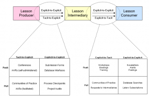 SECI Model and Lessons Learned