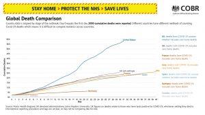 Global Death Comparison, Government UK Press Conference 2020-04-29