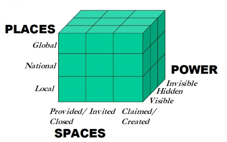 The cube of interfaces between knowledge and policy