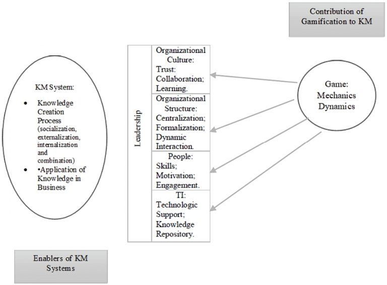 The link between gamification and knowledge management