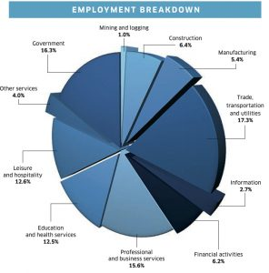 What industries employ Coloradans?