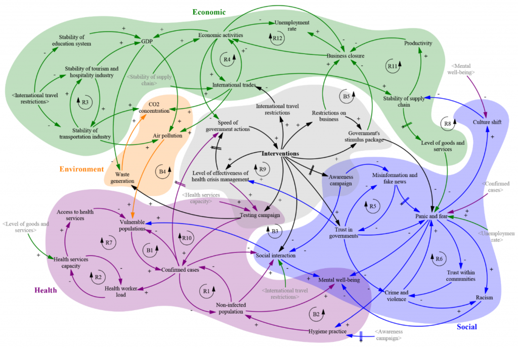 A preliminary causal loop diagram demonstrating the complexity of the COVID-19 pandemic environmental–health–socio–economic system