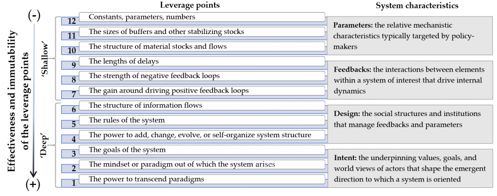 Leverage points to intervene a system