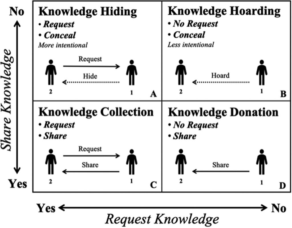 Knowledge hiding, hoarding, collection and donation framework