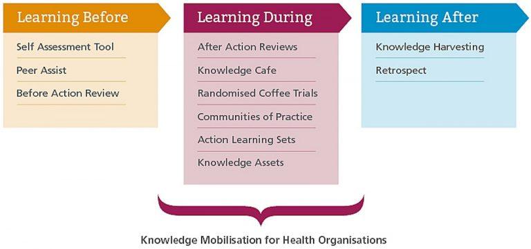 NHS Knowledge Mobilisation Framework