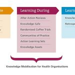 NHS Knowledge Mobilisation Framework