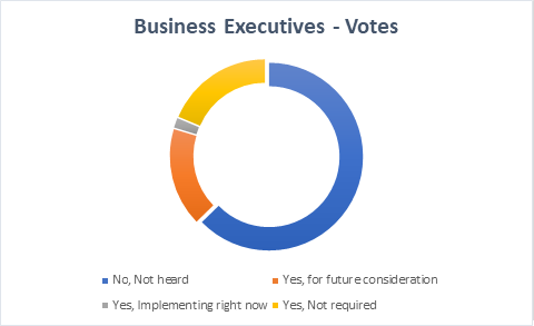 ISO 30401 Visibility And Applicability Poll Report Figure 5