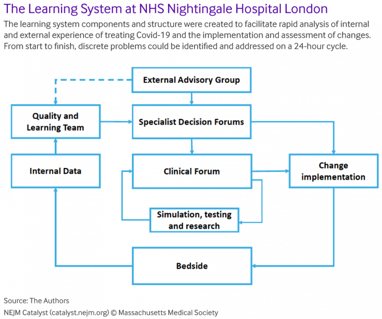 The learning system at NHS Nightingale Hospital London