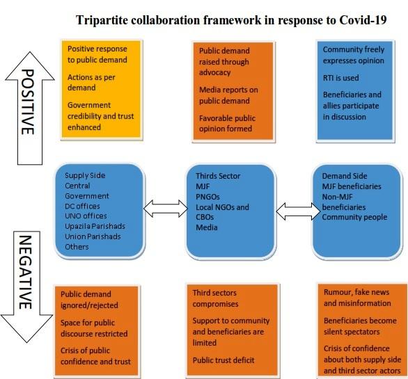 MJF tripartite collaboration framework in response to COVID-19