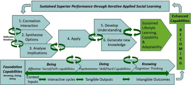 Reverse Bloom Learning Framework (RLBF)