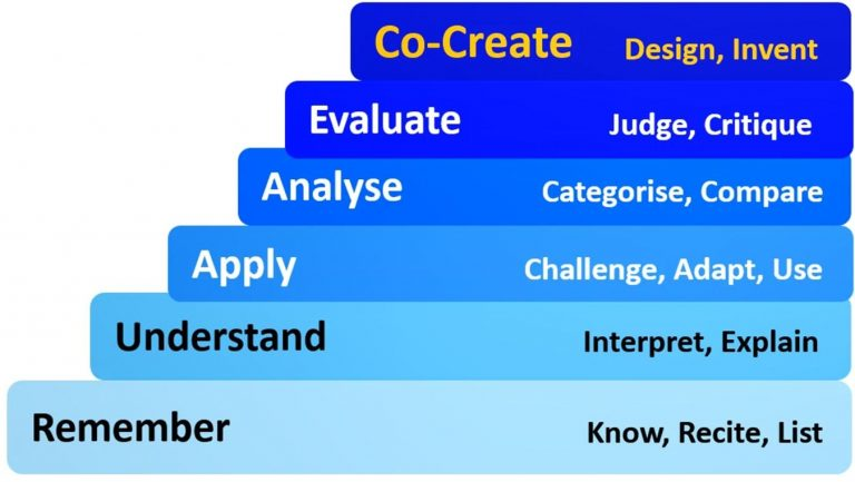 Adapted verb-based version of Blooms Hierarchy of Learning