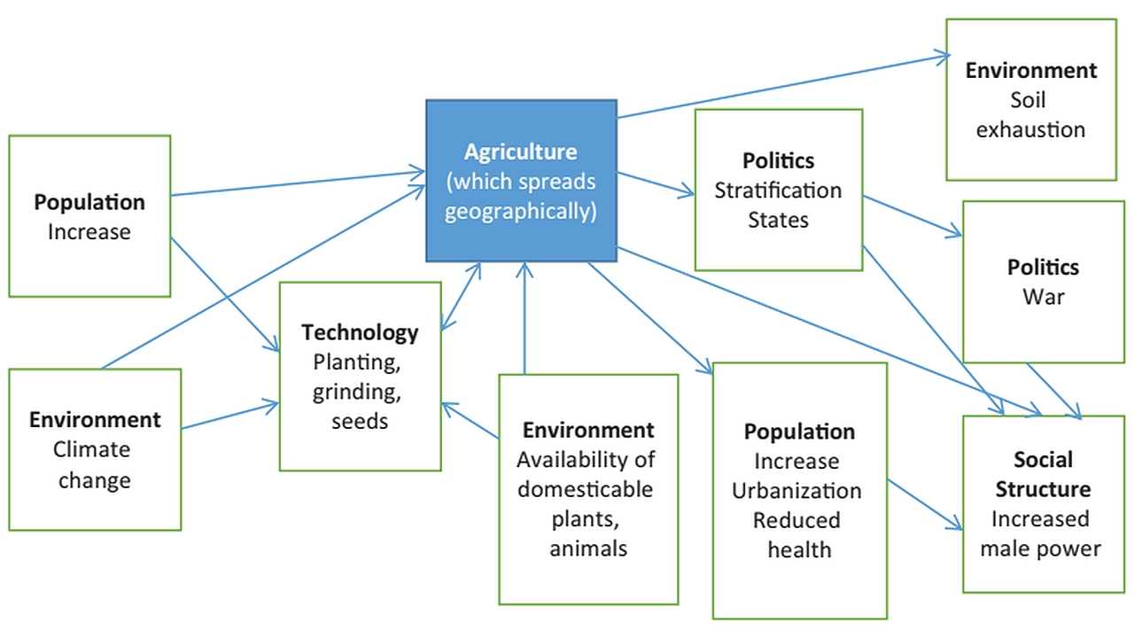 Influences on and effects of agriculture