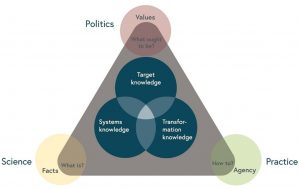Three types of knowledge and their spheres of influence
