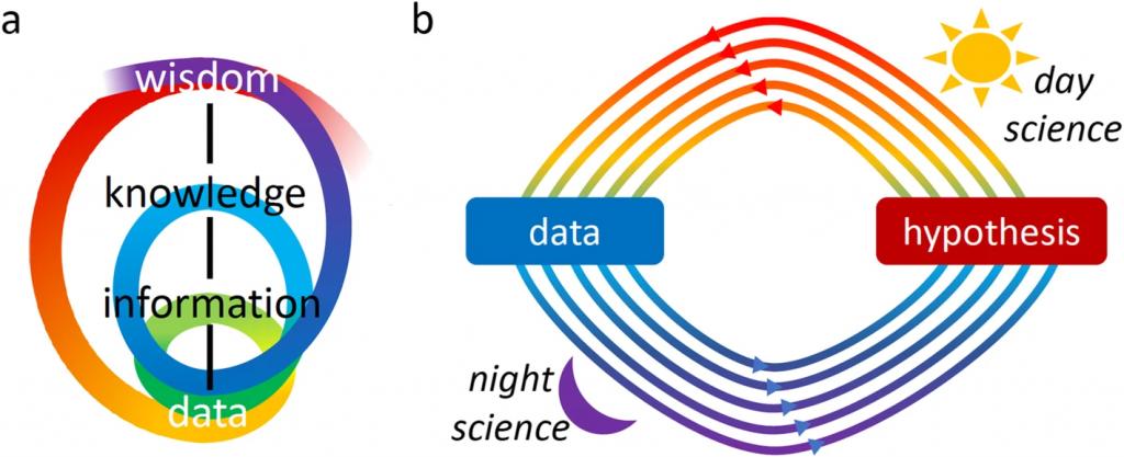The data-hypothesis conversation
