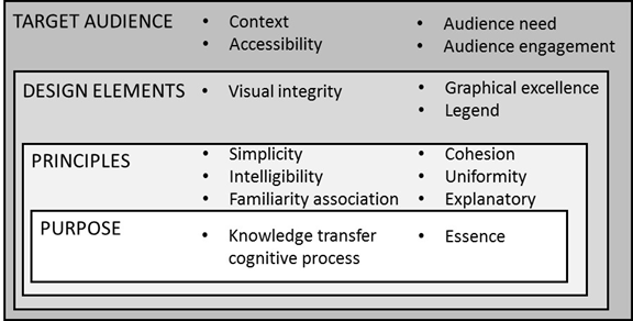 Key aspects for the application of knowledge visualization as an organizational knowledge sharing tool