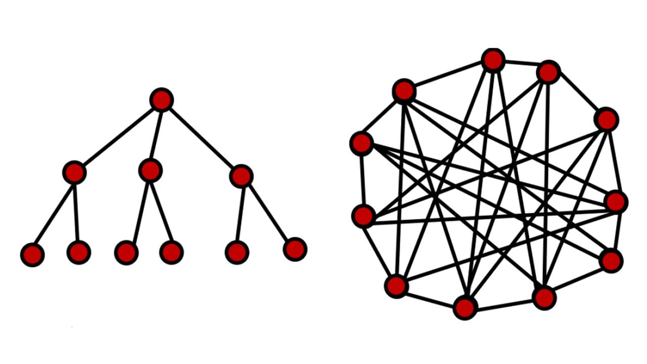 Command and control vs, collaboration