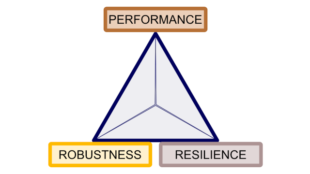 The complexity trade-off between performance, robustness, and resilience.