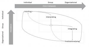 4-I Model of Organisational Learning