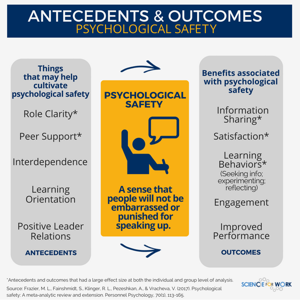 Antecedents and Outcomes - Psychological Safety