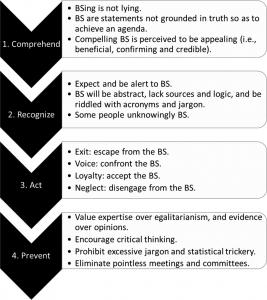 CRAP Framework