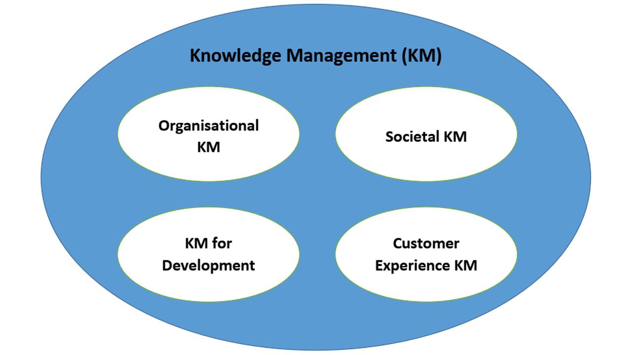Interdisciplinary Knowledge Management