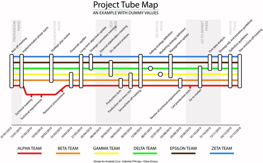 Project Tube Map