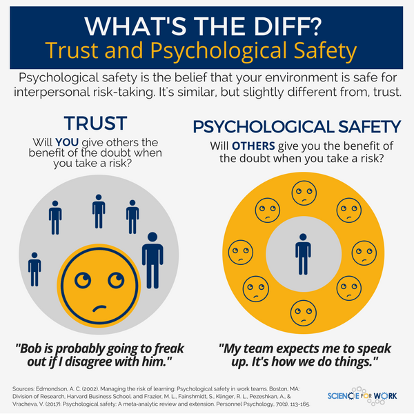 What's the Difference? Trust and Psychological Safety