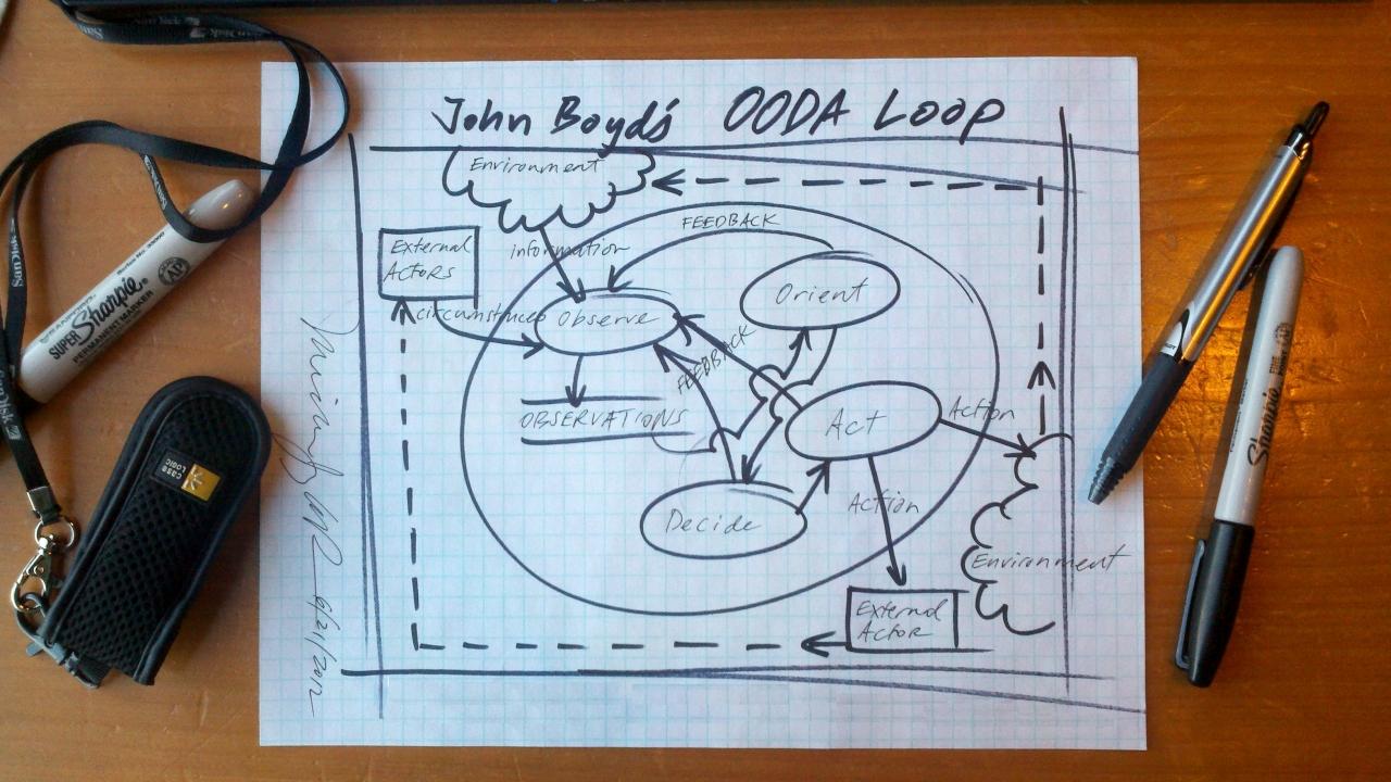 John Boyd's OODA Loop By Michael LaRue