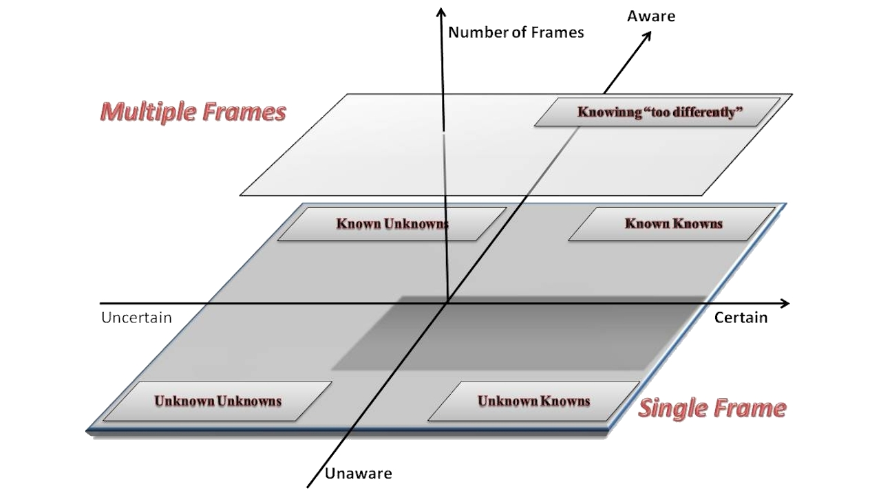 Level-Awareness-Perception Plot