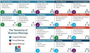 Meetings Maturity Chart