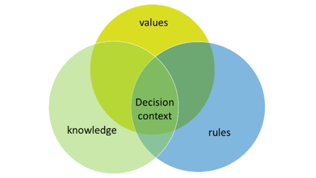 Values-Rules-Knowledge