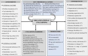 An integrative framework of organizational unlearning